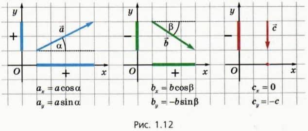 проекции векторов