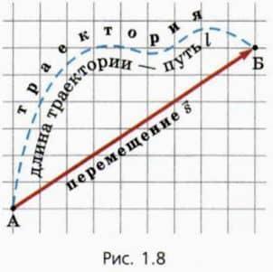 график перемещения и пути