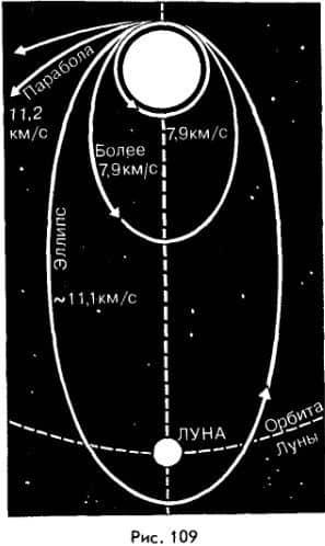 траектория полета на второй космической скорости