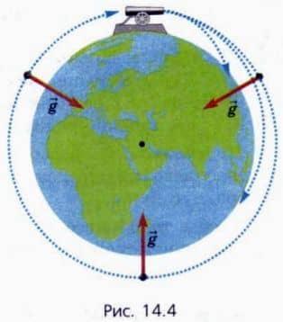 вывод спутника на орбиту