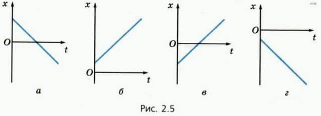 графики зависимости координаты от времени