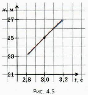 увеличенный график зависимости координаты от времени