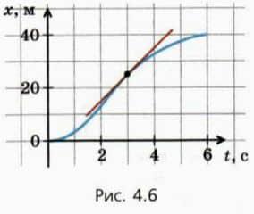 касательная к графику зависимости координаты от времени