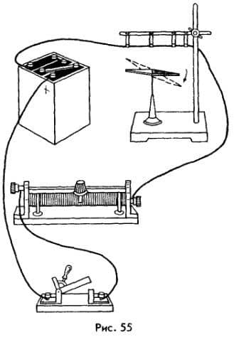 действие тока на магнитную стрелку