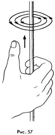 правило правой руки