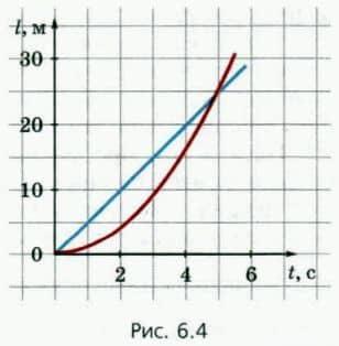 графики зависимости пути от времени для двух тел