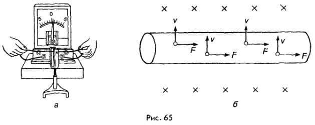 действие магнитного поля на электроны
