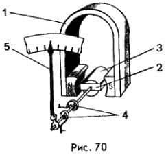устройство электроизмерительных приборов