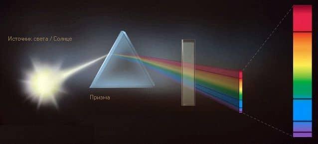 избирательное поглощение частей спектра электронами атомов вещества.