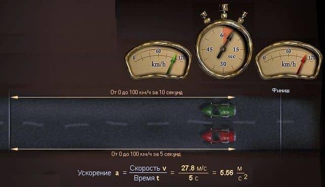 чем быстрее машина набирает скорость, тем больше ее ускорение