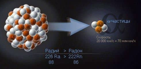 образование α-частиц при радиоактивном распаде радия до радона