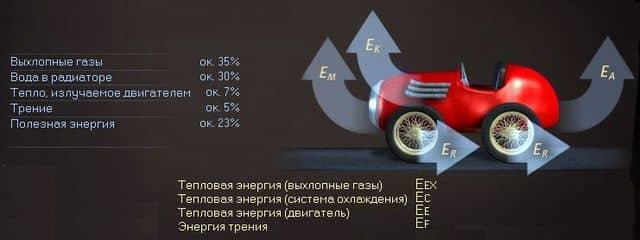 коэффициент полезного действия (кпд) машины