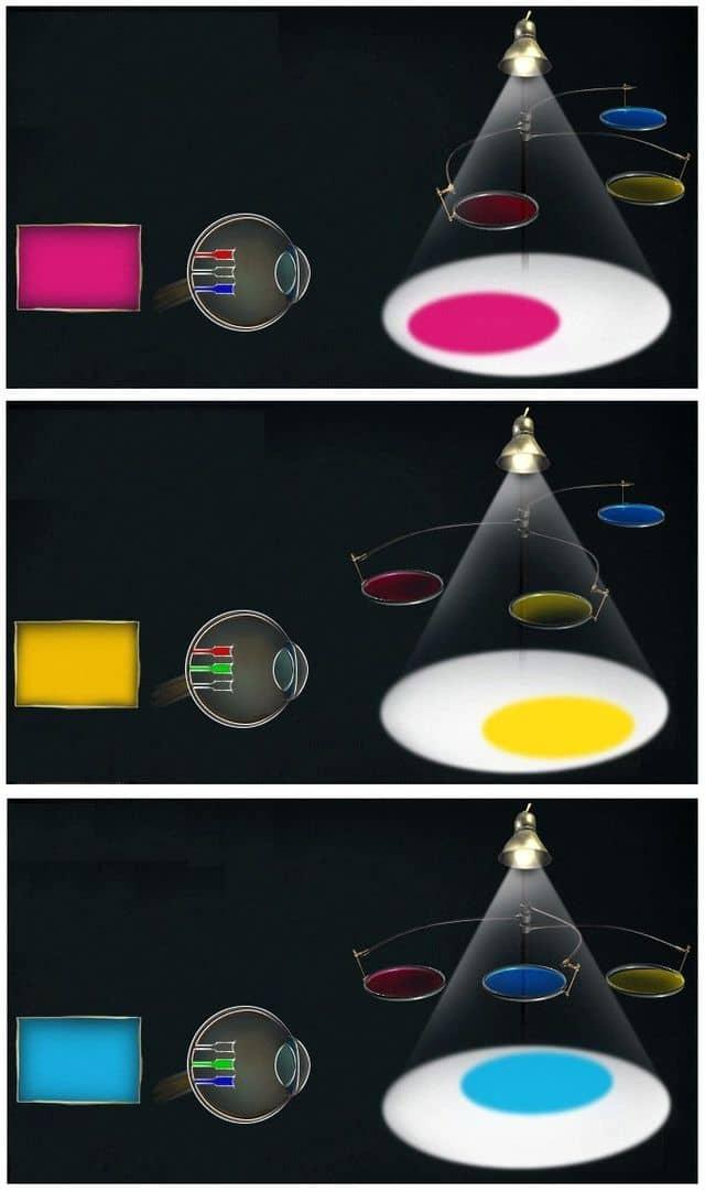 формирование цвета с помощью фильтров