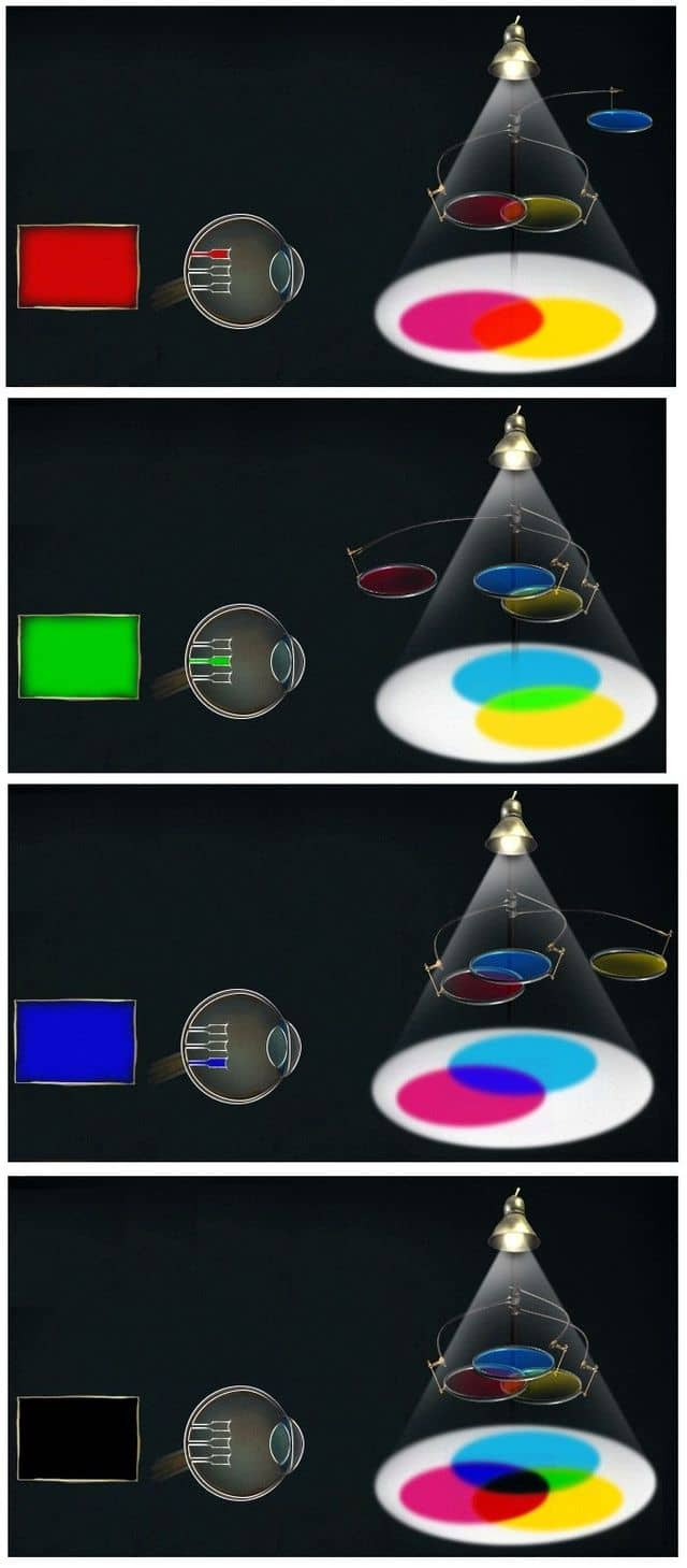 формирование цвета с комбинациями фильтров