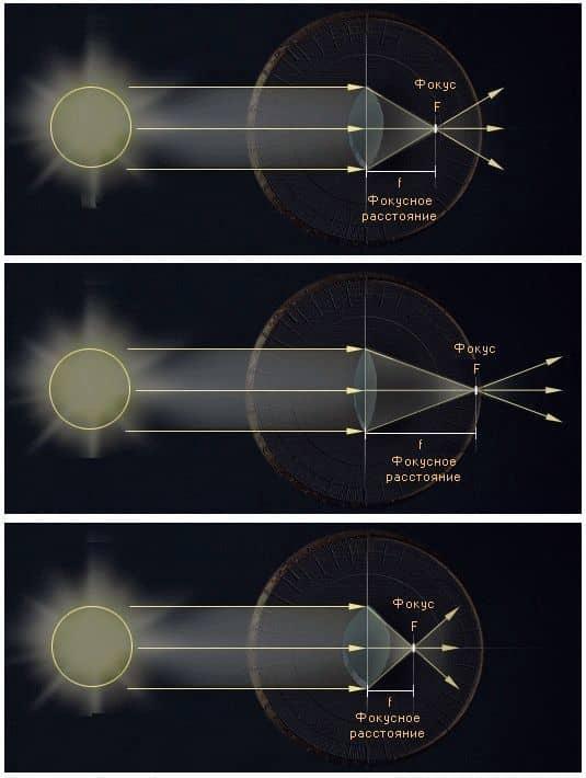 собирающие линзы с различным фокусным расстоянием
