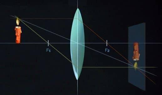 формирование изображения, размер которого соответствует объекту