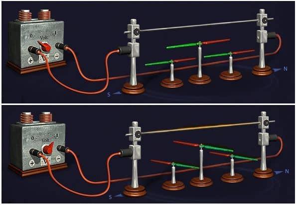 электрический ток создает вокруг себя магнитное поле