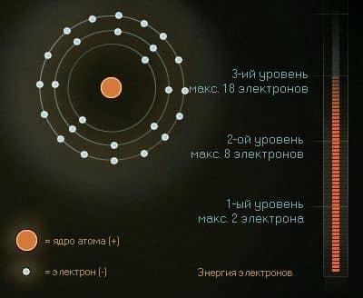 размещение электронов по уровням в оболочке атома