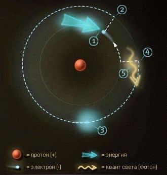 переход электрона в возбужденное и основное состояние. испускание фотона.