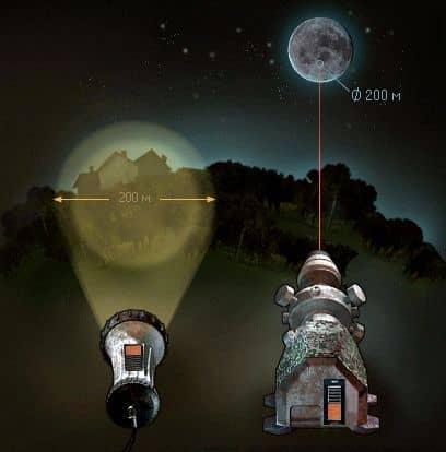 параллельное распространение света от лазерного излучения