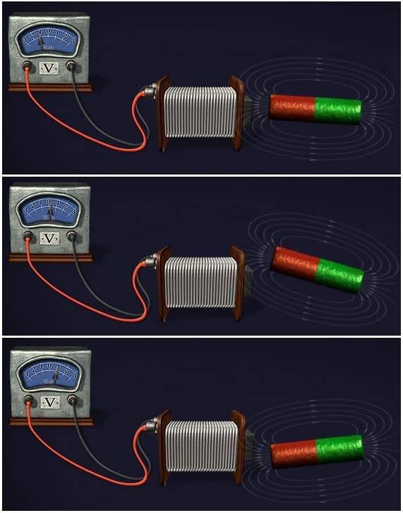 влияние изменяющегося магнитного поля на электропроводник