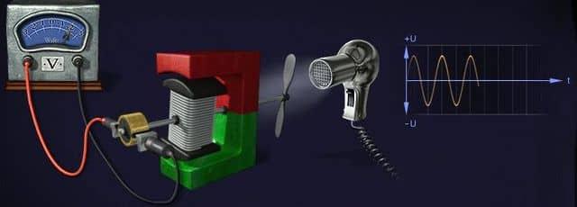 переменное напряжение создаваемое генератором