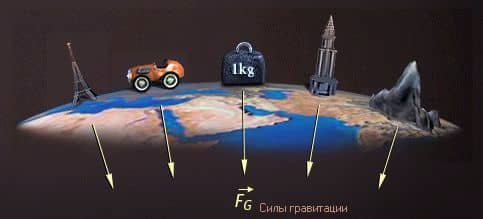 сила гравитации