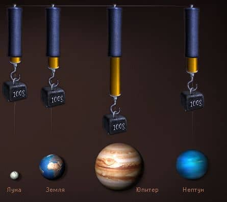 зависимость силы гравитации от массы тела