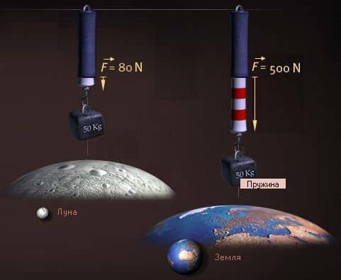 сила гравитации луны и земли