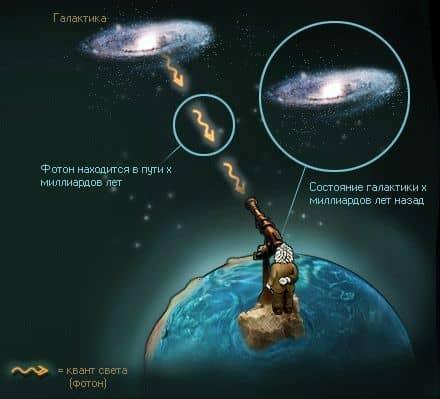 мы можем видеть состояние галактик в прошлом