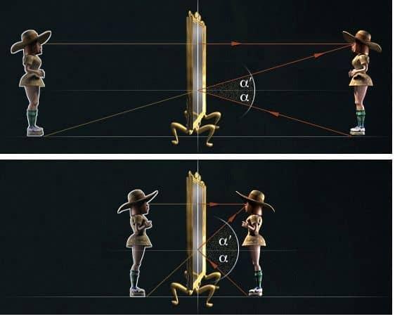 отраженные от зеркала лучи формируют изображение