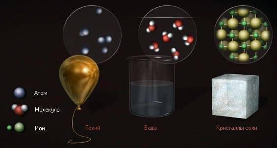 атомы, молекулы, ионы