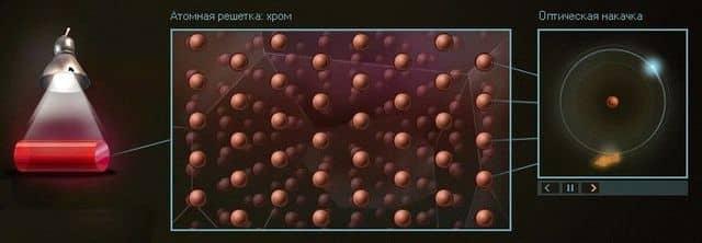 облучение рубина светом. переход электронов атомов хрома в метастабильное состояние