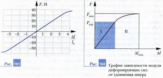 график зависимости значения деформирующей силы от отношения деформации пружины