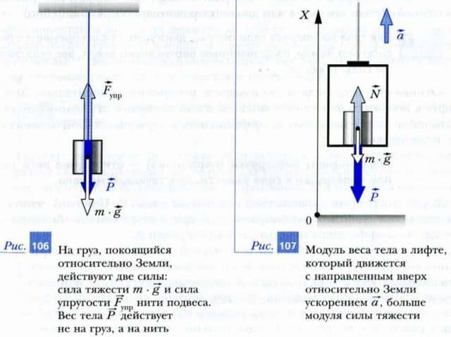 вес тела в лифте, двигающимся с ускорением вверх