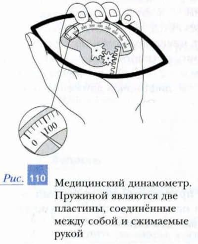 медицинский динамометр