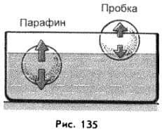 плавание тел, плотность которых меньше плотности жидкости