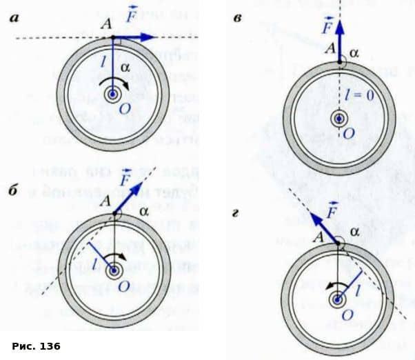 раскручивающее действие силы определяется расстоянием от оси вращения до линии действия силы, а также модулем силы
