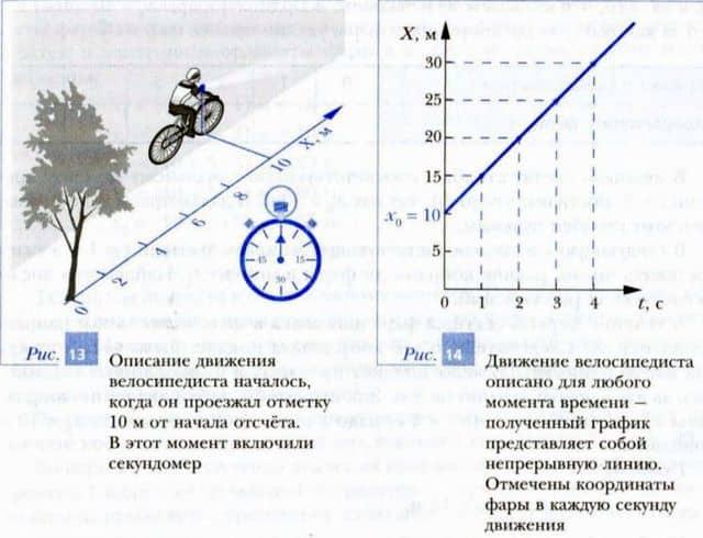 равномерное прямолинейное движение тела