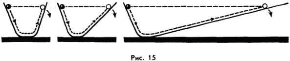 движение по инерции по наклонным плоскостям