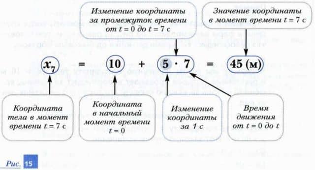 вычисление значения координаты при прямолинейном равномерном движении