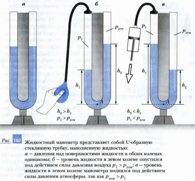 устройство и принцип работы жидкостного манометра