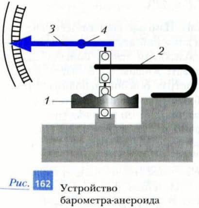 устройство барометра-анероида