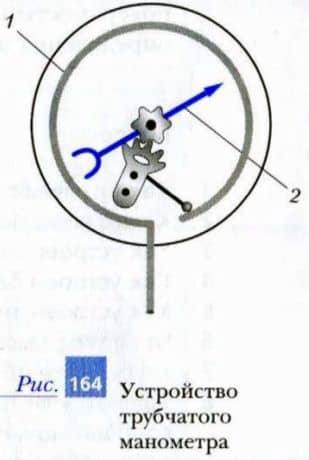 устройство трубчатого манометра