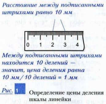 определение цены деления шкалы линейки