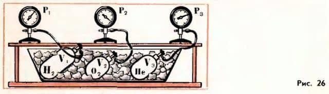 установление теплового равновесия в газах