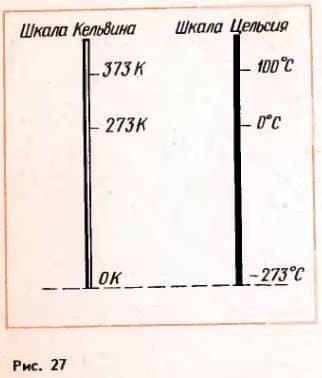 сравнение абсолютной шкалы и шкалы цельсия