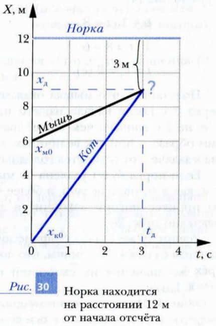 пересечение графиков означает, что одно тело догнало другое в данной точке