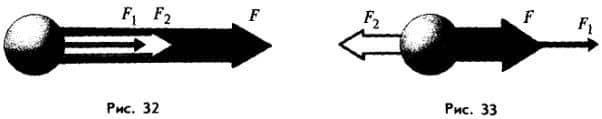 различные случаи равнодействующей силы