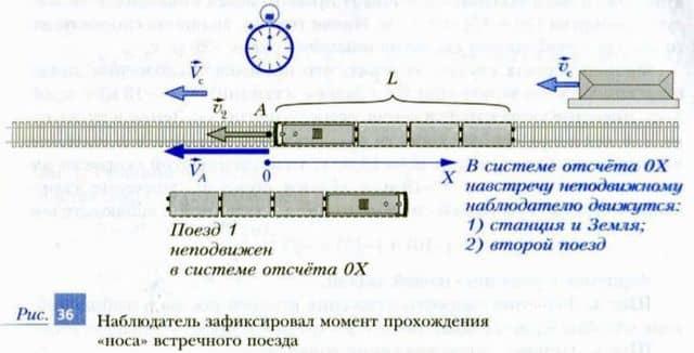 движение поезда в системе отсчета, связанной с наблюдателем